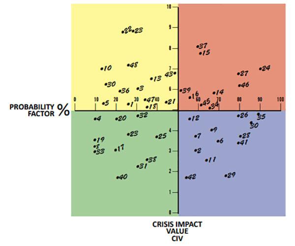 Un grafico che mostra un campione di distribuzione su una griglia di pianificazione delle crisi