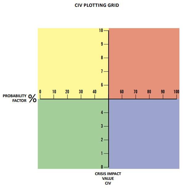 Exemple de graphique quadrant de crise - vierge