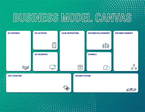 A map of the Business Canvas Model